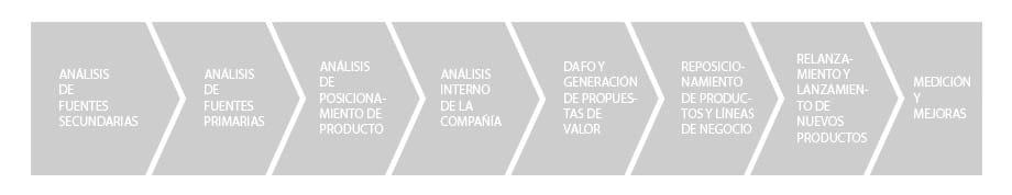 estrategia de productos para empresas